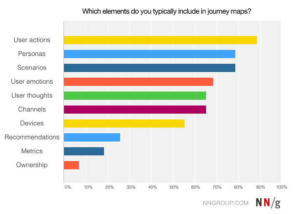 elements_of_customer_journey_maps