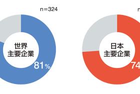 グローバルナビゲーション調査サイト内検索編