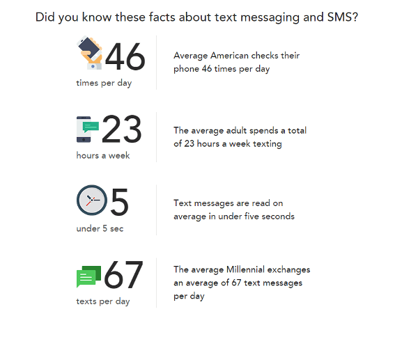 textmessaging%e2%91%a1
