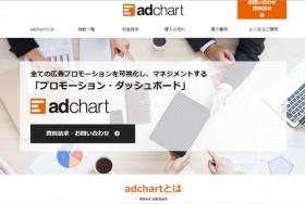 adchart