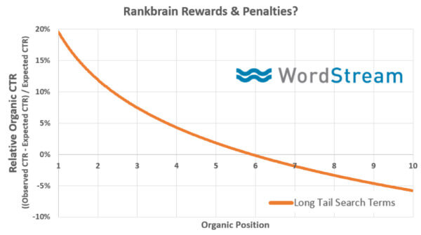 rankbrain-rewards-penalties
