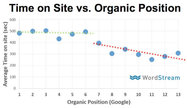 time-on-site-vs-google-organic-ranking