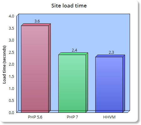 hhvm-php7-php5-6-load-time-bar