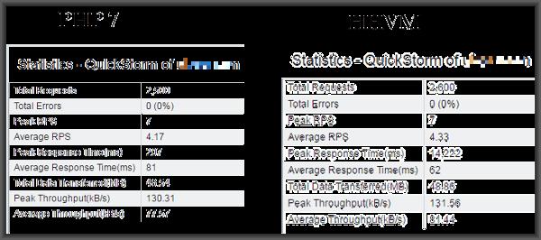 loadstorm-compare-hhvm-php7