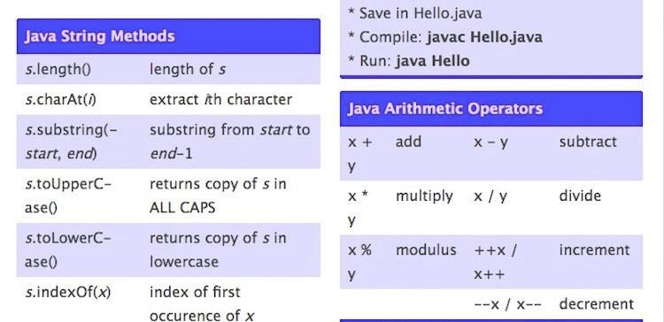 プログラマー開発者におすすめのJavaチートシート20選 これで作業時間を短縮 2020年最新版おすすめ新着記事絵文字のもたらす新webデザイン時代webデザインが変わる?WordPressのもたらすコード文化への影響モバイル用のJavaで動くゲーム厳選18愛すべき天才リーナス・トーバルズ -Linuxカーネルを創った男-ニュースや雑誌のCSSレイアウトを使用して素敵なWebページを作ろうおすすめタグ