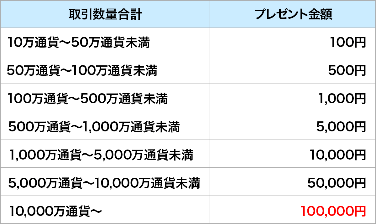 ネオモバ最大10万円プレゼントキャンペーン 取引金額に応じたプレゼント額の詳細