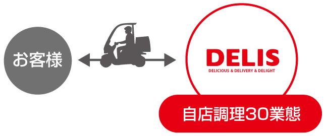 DELIS(デリズ)特長と仕組み