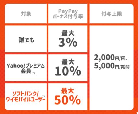 DiDiで超おトクキャンペーン(3~50%還元)