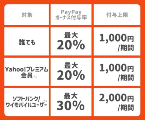 最大1000円相当20%戻ってくるキャンペーン(20~30%還元)