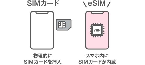 LINEMO(ラインモ)でも利用出来るeSIMとは