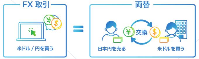 ネオモバFX(SBIネオモバイル証券)のレバレッジ